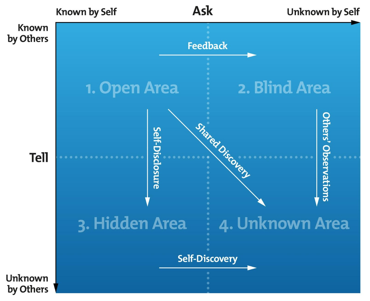 The Johari Window - Denise Burke: Business Coach